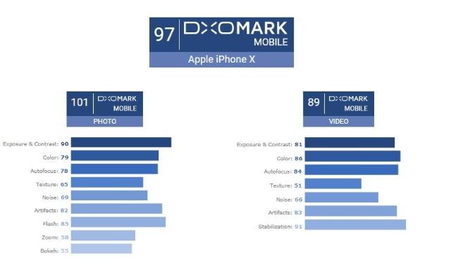DxOMark攝錄評比 iPhone X達97分