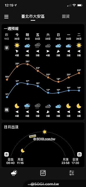 未來天氣資訊