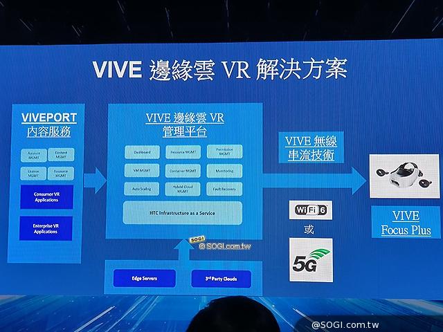 VIVE 邊緣雲 VR 方案